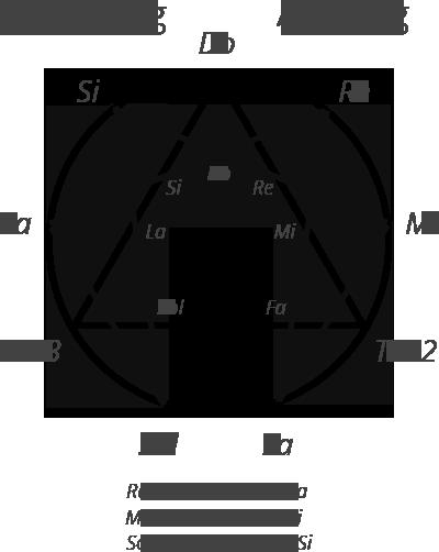 Enneagram showing internal relationships